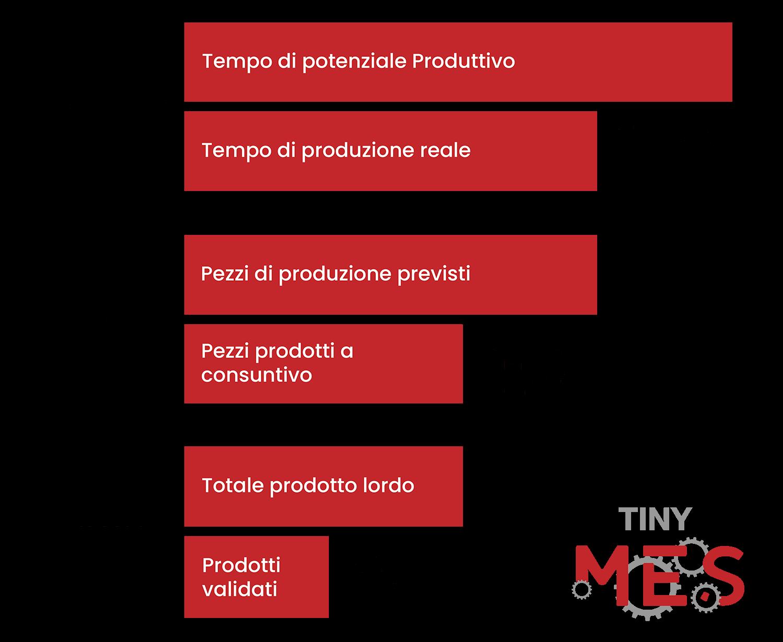 Indice OEE di un'azienda - Calcolo OEE - Software MES - Tiny-MES