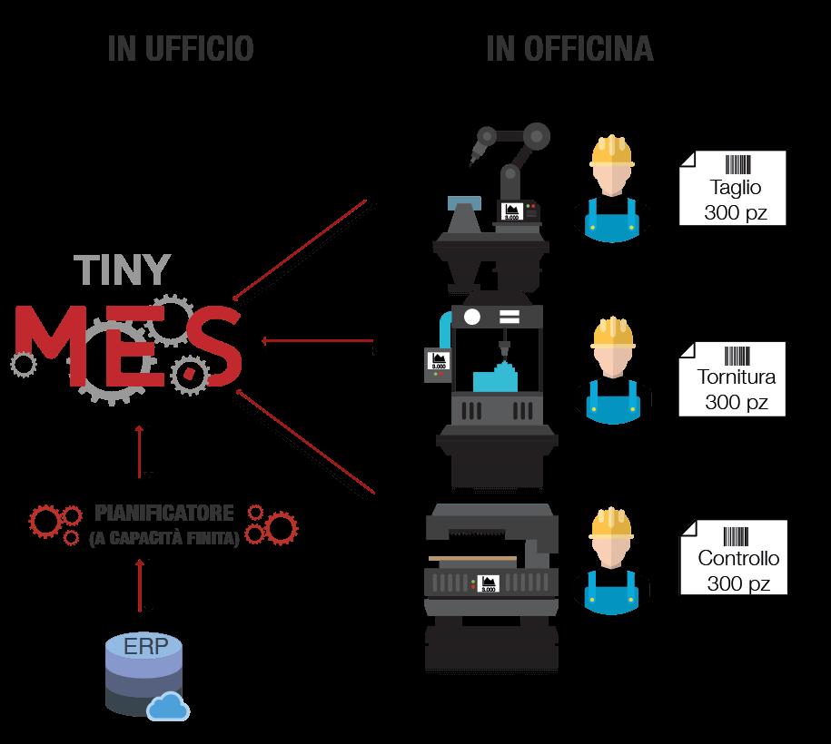Come funziona un software MES Brescia - Tiny-MES
